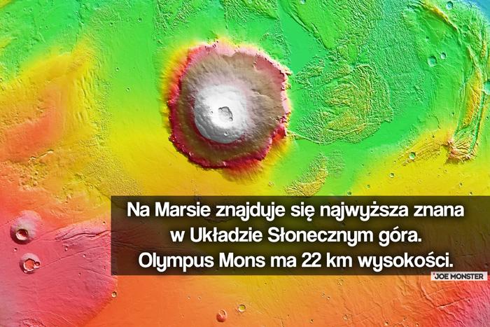 Na Marsie znajduje się najwyższa znana w Układzie Słonecznym góra. Olympus Mons ma 22 km wysokości.