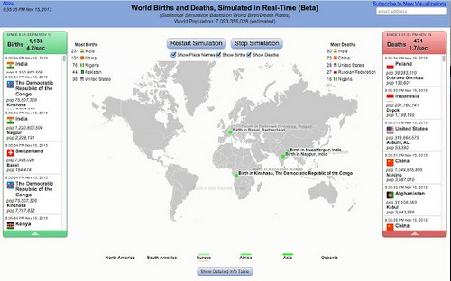 World Births and Deaths