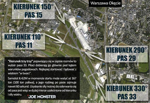 Lotnisko_pasy_kierunki