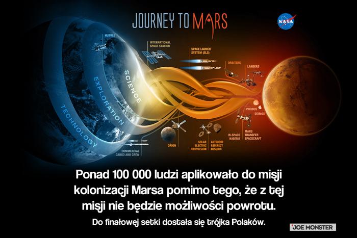 Ponad 100 000 ludzi aplikowało do misji kolonizacji Marsa pomimo tego, że z tej misji nie będzie możliwości powrotu. Do finałowej setki dostała się trójka Polaków.