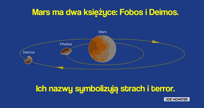 Mars ma dwa księżyce - nazywają się Fobos i Deimos.