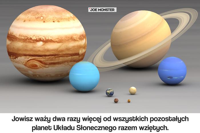 Jowisz waży dwa razy więcej od wszystkich pozostałych planet Układu Słonecznego razem wziętych.