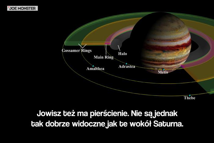 Jowisz też ma pierścienie. Nie są jednak tak dobrze widoczne jak te wokół Saturna.