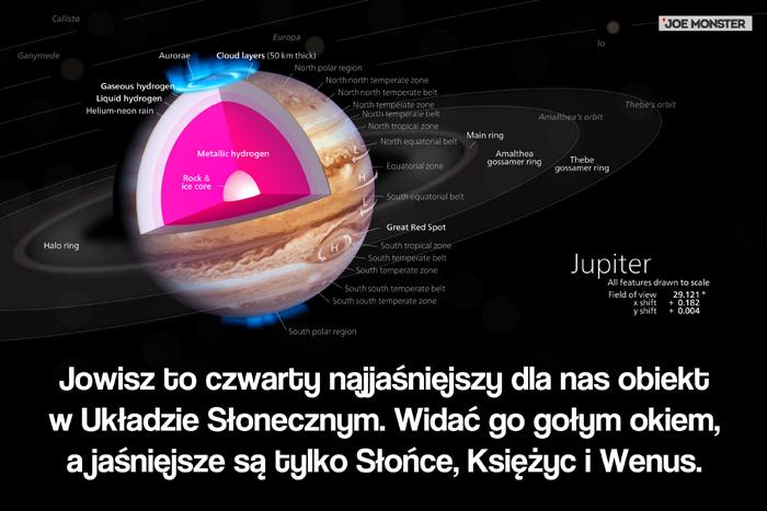 Jowisz to czwarty najjaśniejszy dla nas obiekt w Układzie Słonecznym. Jaśniejsze są tylko Słońce, Księżyc i Wenus.
