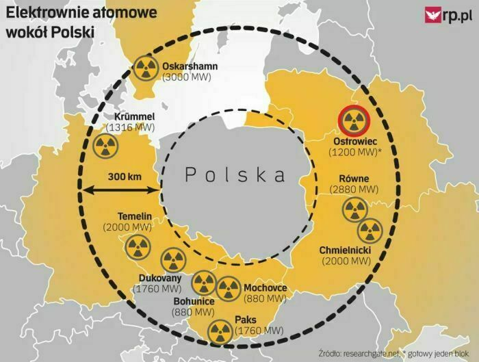 elektrownie atomowe wokół polski