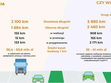 Ceny budowy ekspresówek i autostrad