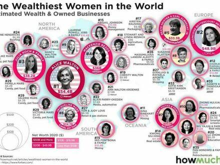 Najbogatsze kobiety na świecie