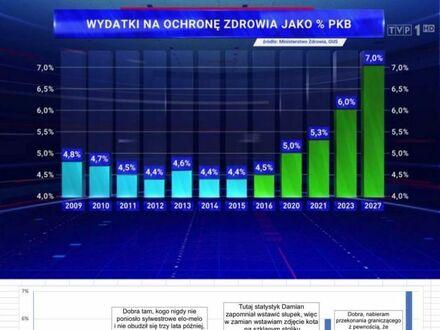 Tak TVP gwałci statystykę