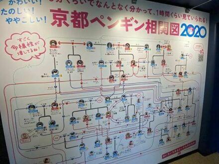 Akwarium w Kioto ma wykres obrazujący skomplikowane relacje romantyczne i zerwania pomiędzy ich pingwinami