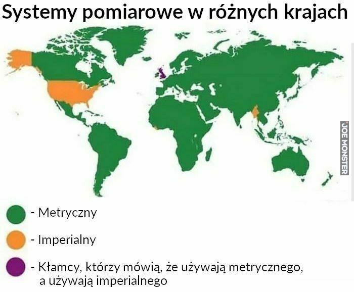 systemy pomiarowe w różnych krajach