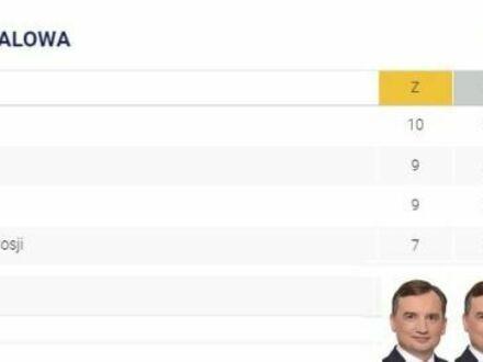 A z medalami w Tokio stoimy tak: