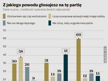 Zapytano Polaków, dlaczego głosują na swoją partię