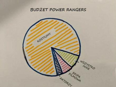 Budżet serialu Power Rangers