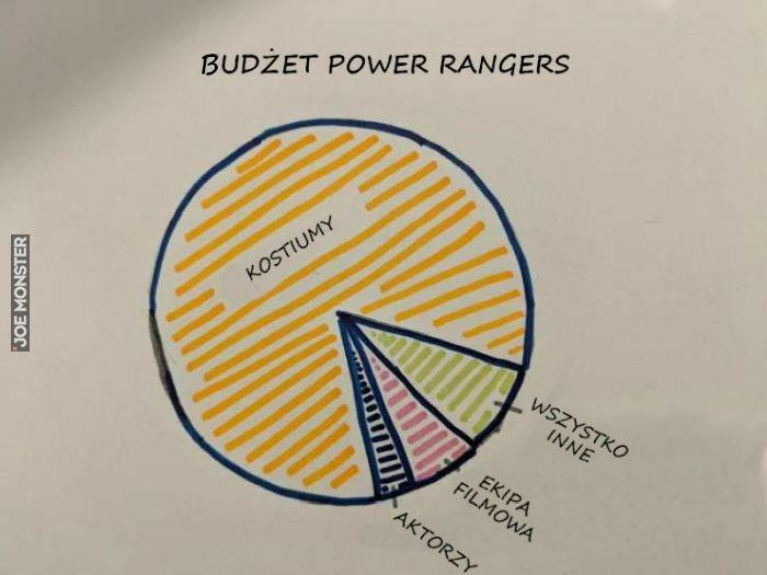 budżet power rangers aktorzy kostiumy