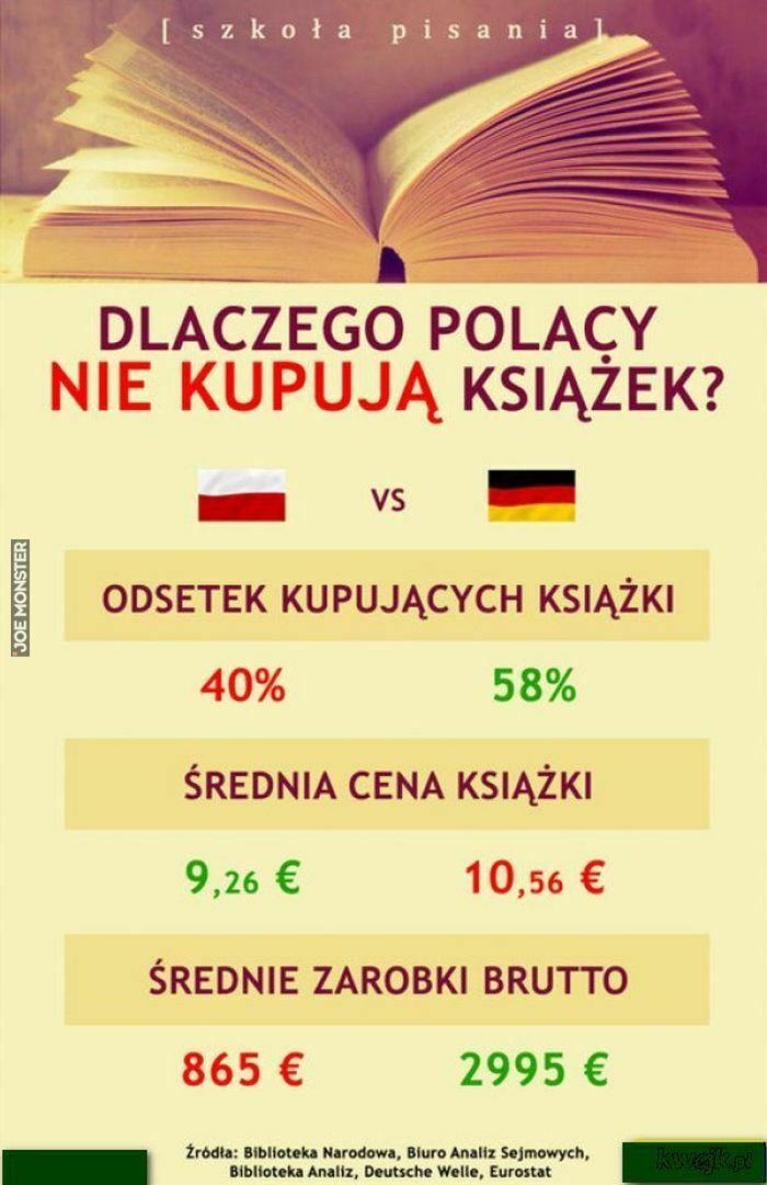 dlaczego polacy nie kupują książek