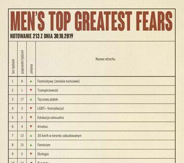 Największe lęki mężczyzn, lista aktualna