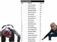 Podsumowanie sezonu F1