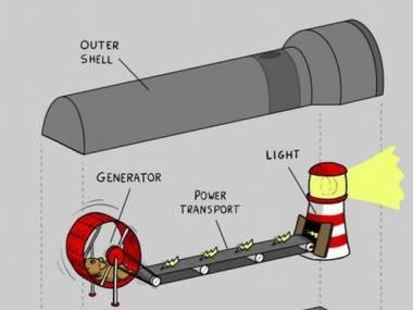 Zasada działania latarki