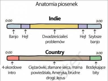 Anatomia piosenek