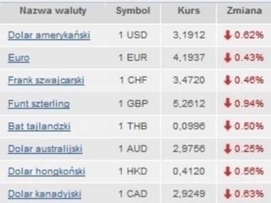 Wczorajsze kursy walut