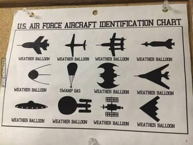 Karta identyfikacyjna obiektów latających sił powietrznych USA